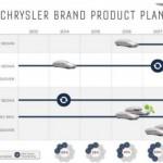 Chrysler revela planes par 5 años: lazarán nuevo sedán 100