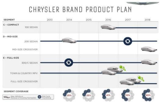 Planes Chrysler