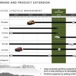 Jeep revela planes para los cinco próximos años