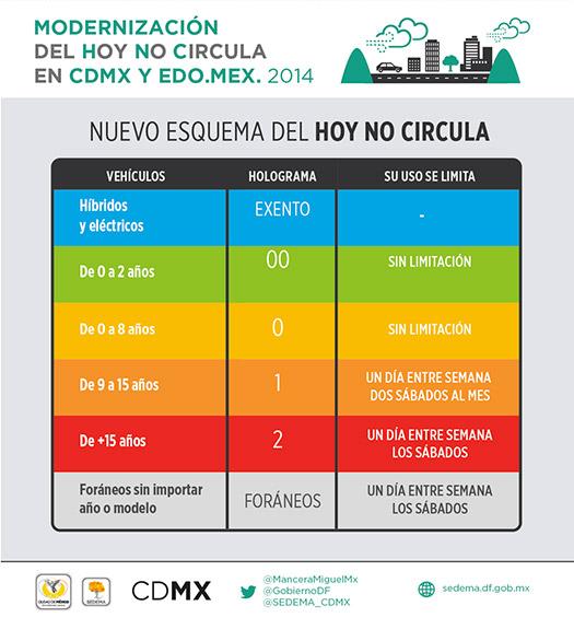 Programa Hoy no circula 2014