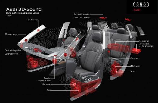Audi sonido 3D en el nuevo Q7