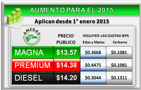 Gasolina 2015 México