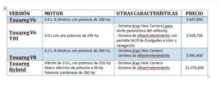 Características distintivas de las cuatro versiones del Tauareg 2105