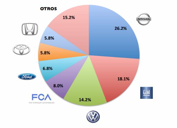 Grafica de ventas México, marcas-febrero 2015