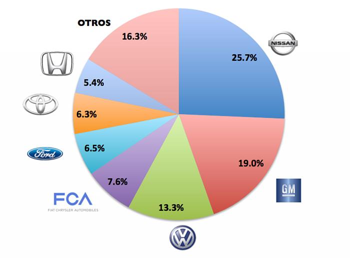 Marcas más vendidas de autos en México 2015