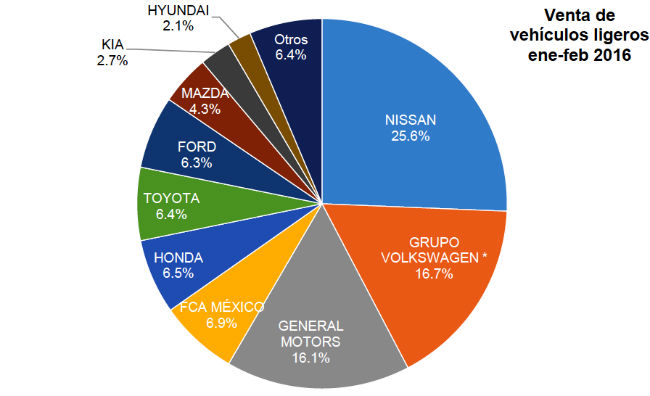 Venta autos en febrero en México 2016