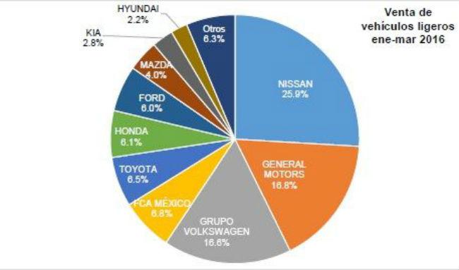 Venta autos en México