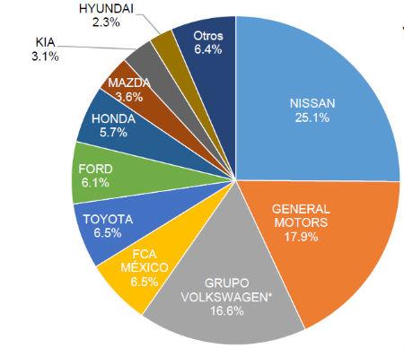 Venta de autos en mayo 2016