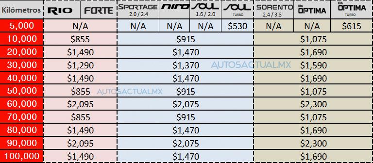 Precios De Mantenimiento De Kia En M 233 Xico Autos Actual