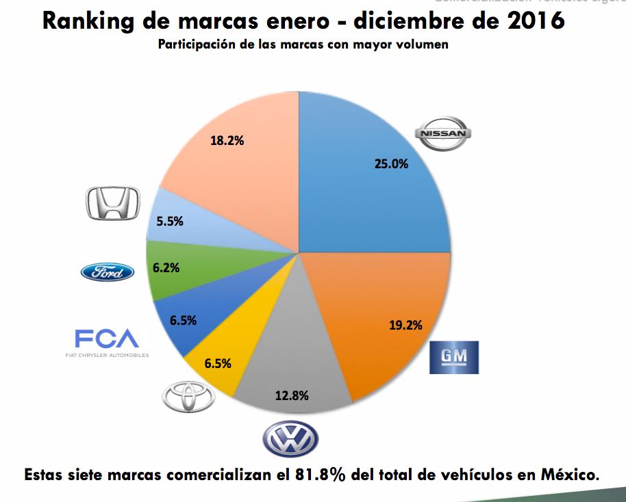 Ranking marcas más vendidas en México en 2016