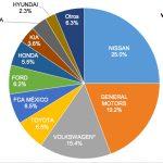 Ventas de autos en México en 2016 con récord