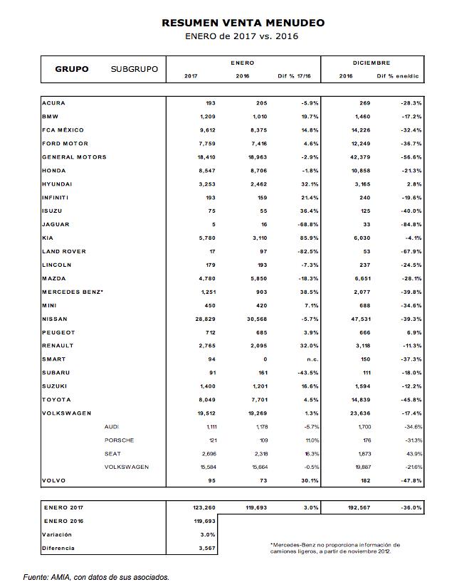 Venta de autos en México enero 2017 por marcas comparación