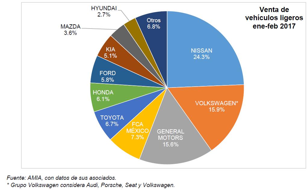 Gráfica pastel de marcas de autos más vendidas en México durante febrero 2017