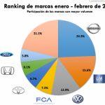 Los autos más vendidos en México en febrero 2017