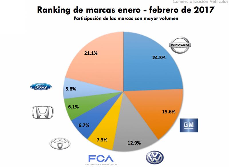 Ventas de autos en México en enero a febrero del 2017 por marcas