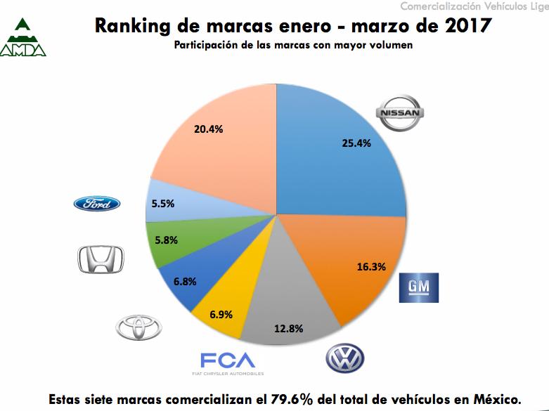 Top ranking de marcas en ventas de autos de enero a marzo 2017 México