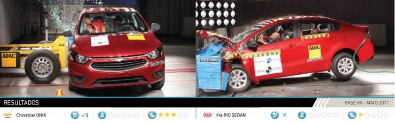 Chevrolet Onix y KIA Rio Sedán con 0 estrellas en pruebas de seguridad
