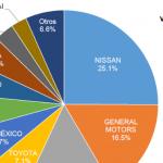 Ventas de autos en México en abril 2017 bajan 3.3%