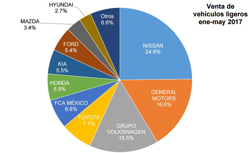 AMDA gráfica de ventas enero-mayo