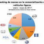 Autos más vendidos en México, mayo 2017