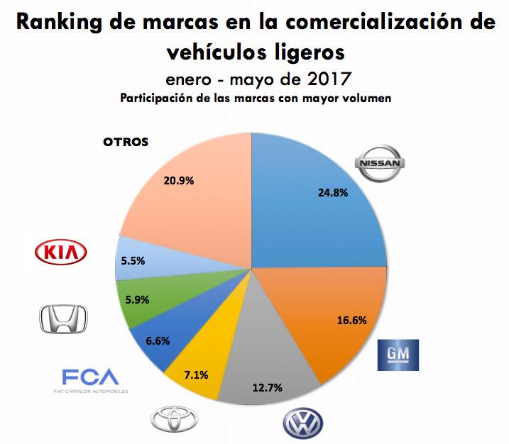 Ranking de marcas de autos más vendidas en México durante enero a mayo del 2017