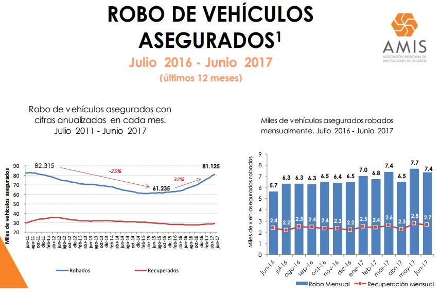 Datos AMIS 2017