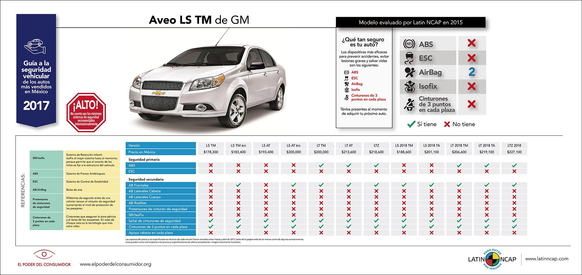 Los 10 autos más inseguros en México en 2017