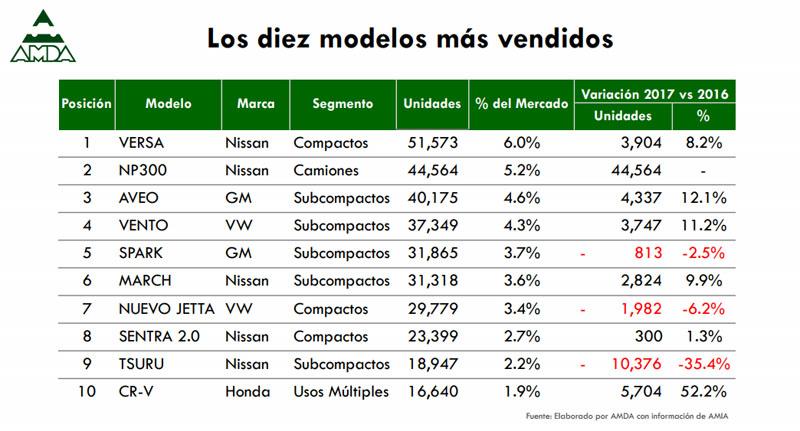 Autos más vendidos 2017