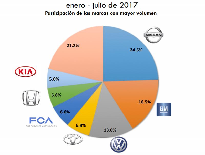 Gráfica ventas julio 2017