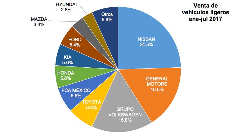 Marcas de autos más vendidas en México enero a julio 2017