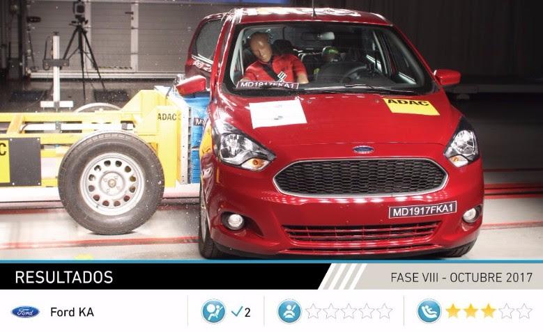 Ford Figo Latin NCAP 2017