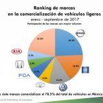 Los 10 autos más vendidos en México: septiembre 2017