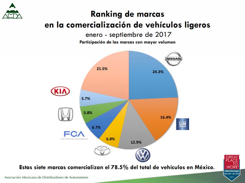 Autos más vendidos septiembre 2017
