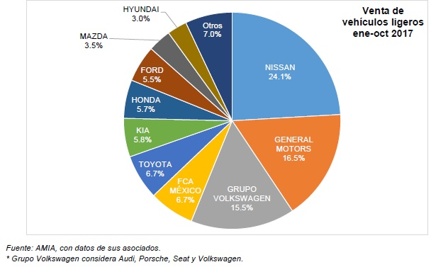 Marcas de autos más vendidas en México enero a octubre de 2017