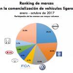 Autos más vendidos en México: octubre de 2017