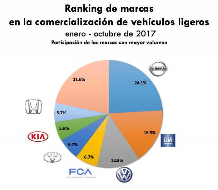 Gráfica pastel de marcas más vendidas en México, de enero a octubre del 2017