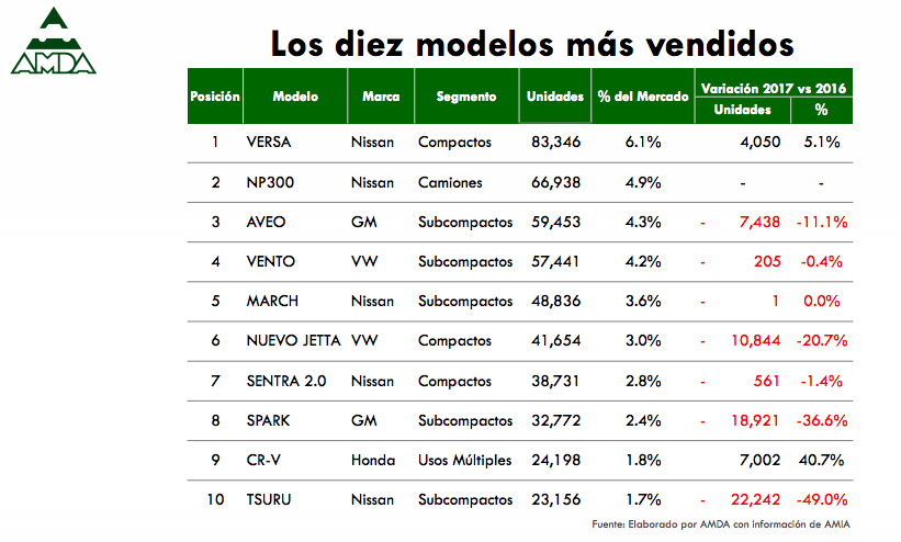 10 modelos de autos más vendidos en México Noviembre de 2017