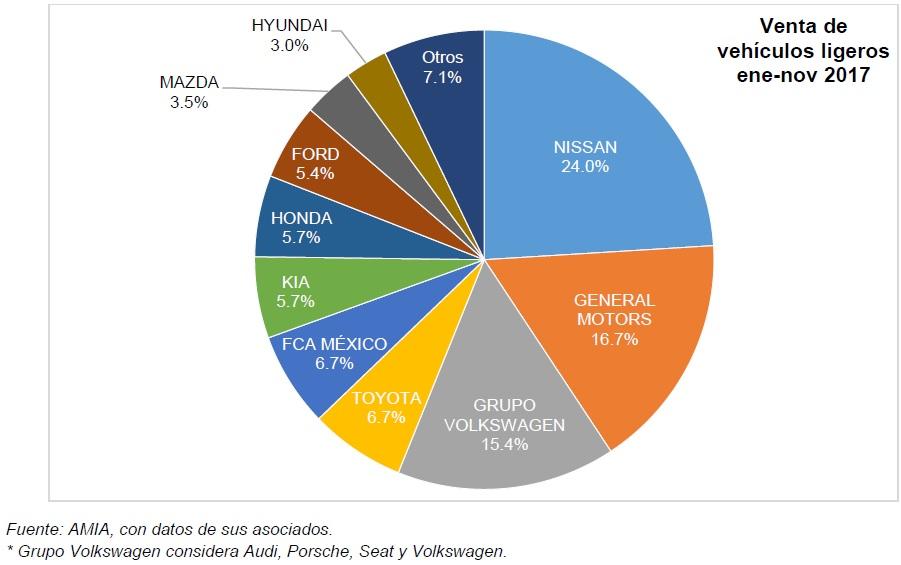 Pastel Ventas de autos en México acumulado enero noviembre 2017 por marca