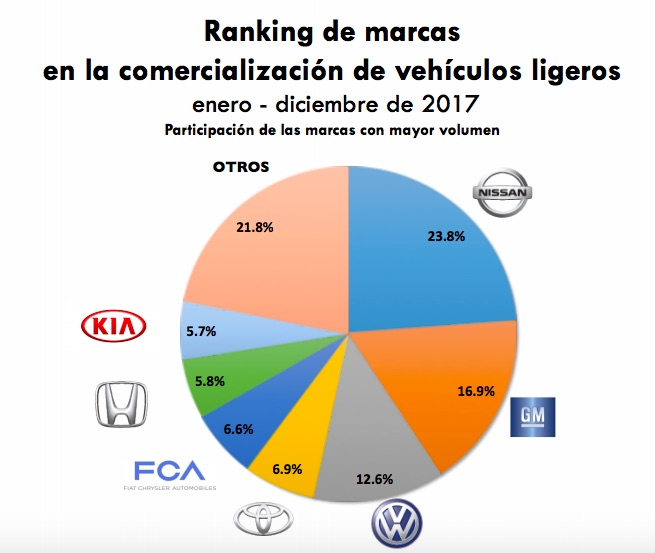 Reporte de ventas de vehículos nuevos de enero a diciembre de 2018 en México por marcas