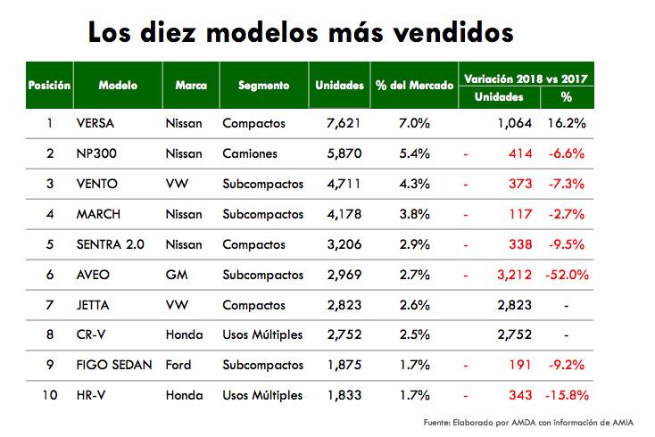 Autos más vendidos en México enero 2018