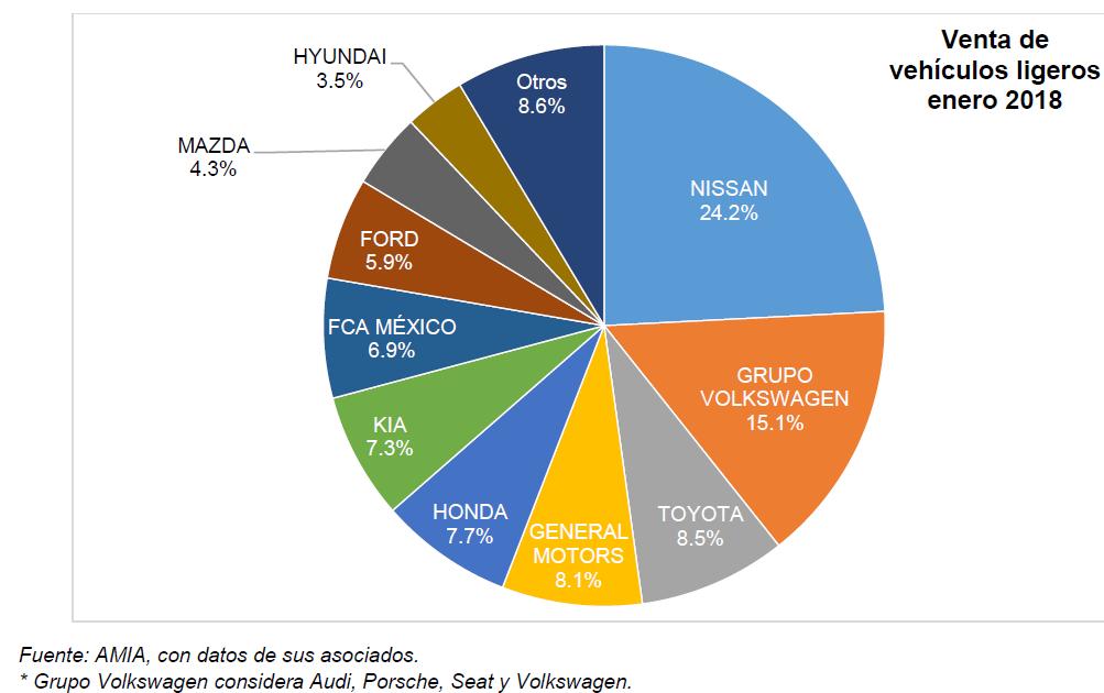 Venta de autos México enero 2018