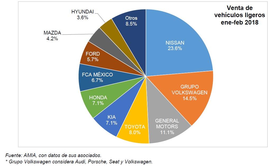 Pastel Ventas de Autos en México por marca Febrero 2018
